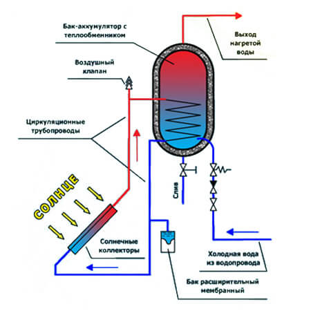 Сокол Эффект для отопления