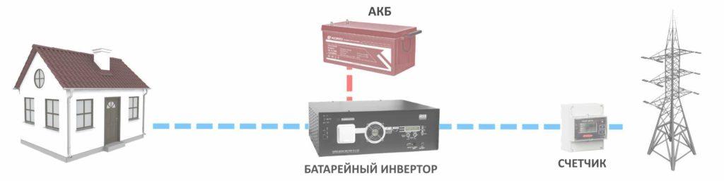 Системы резервного электроснабжения
