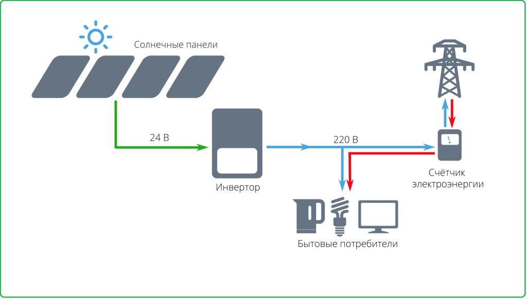Сетевые солнечные электростанции в Крыму